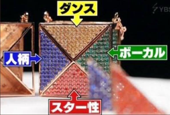 虹プロオーディションで獲得できるキューブ