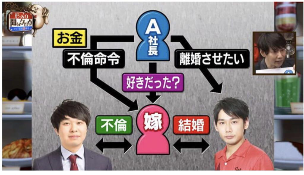 東ブクロと和田貴志と中山楽美の相関図